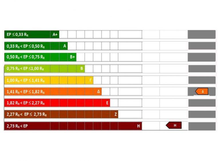 Διευκρινίσεις για την εφαρμογή του ν.4122/2013 για την «Ενεργειακή Απόδοση Κτιρίων»